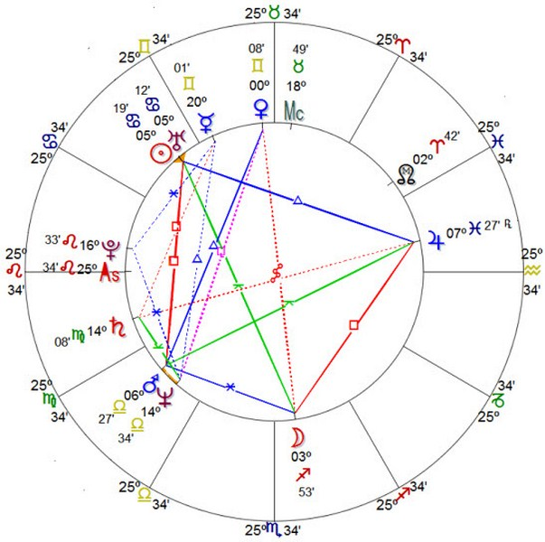 Regulus Platinum Colorful Chart