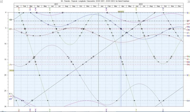 Regulus Platinum Graphic Ephemeris